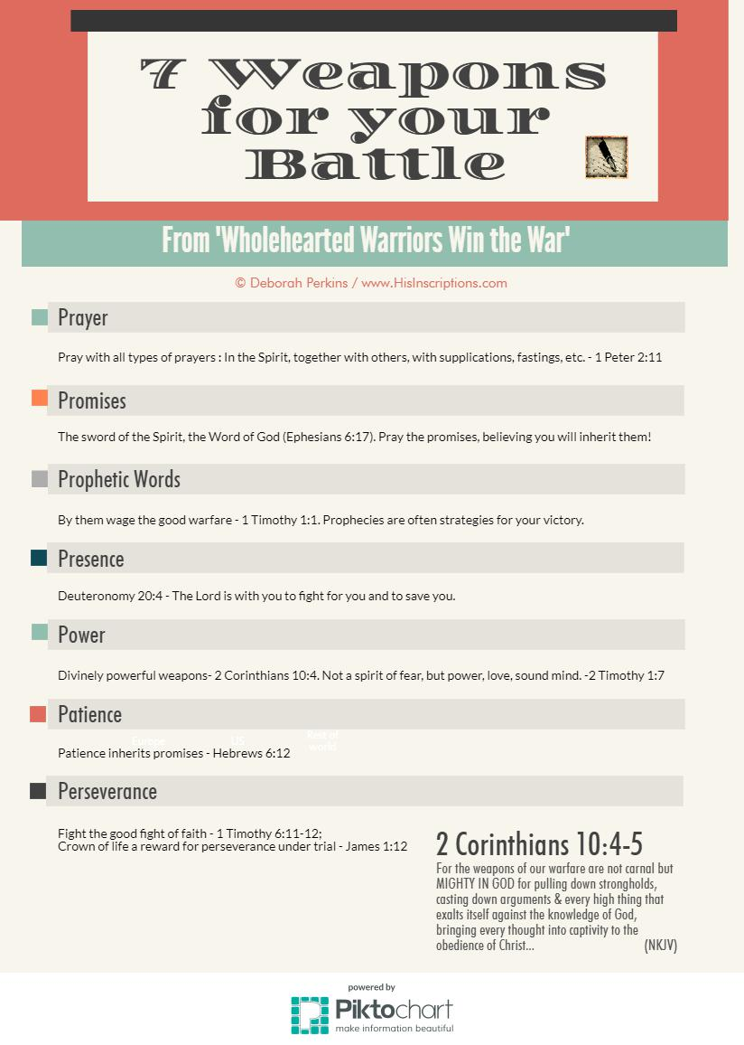 7 Weapons for Your Battle - infographic from Deborah Perkins at www.HisInscriptions.com. 7 Ways to fight spiritual enemies.