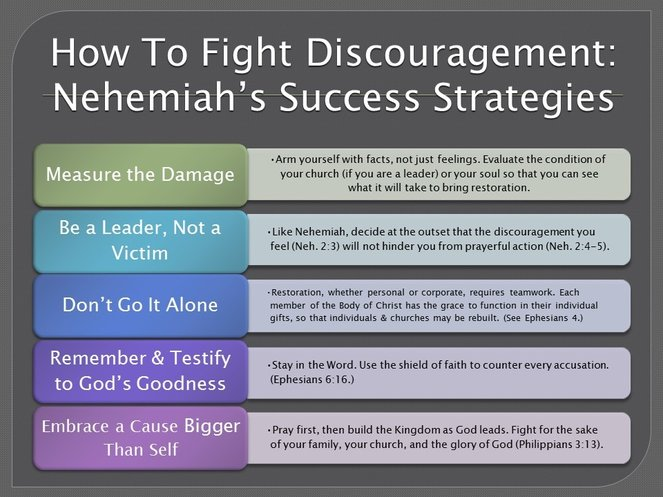 How To Defeat Discouragement: Nehemiah's Success Strategies. By Deborah Perkins of www.HisInscriptions.com. Part 1 in a series on Overcoming Obstacles to Spiritual Growth